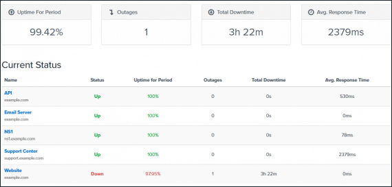 Public status uptime.com stats page