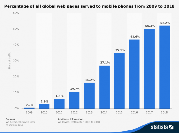 mobile phone stats