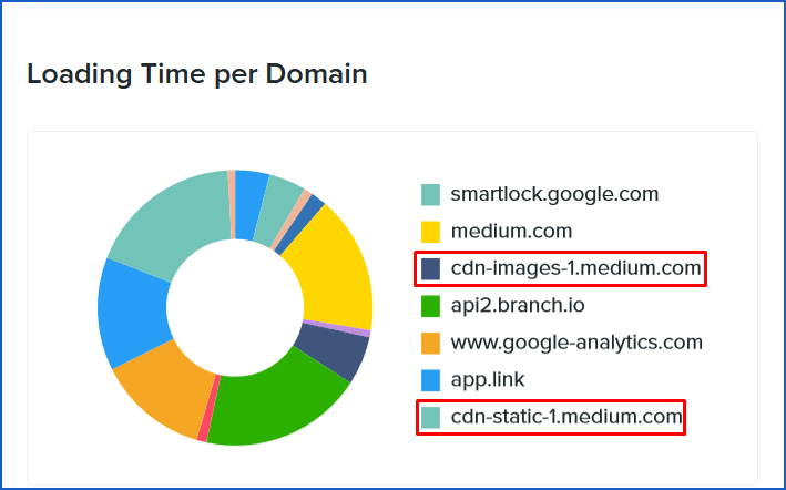 CDN for how fast is your website