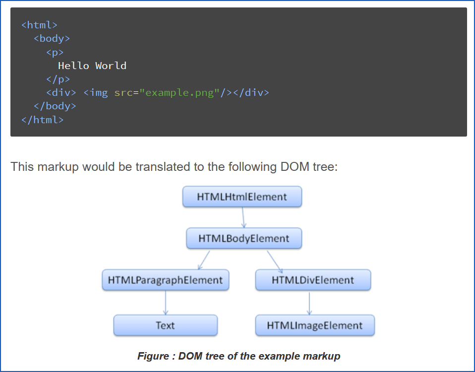 how fast is your website DOM rendering tree