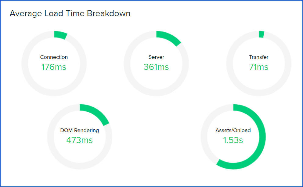 screenshot average-load-time-breakdown