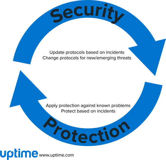 security-protection-cycle