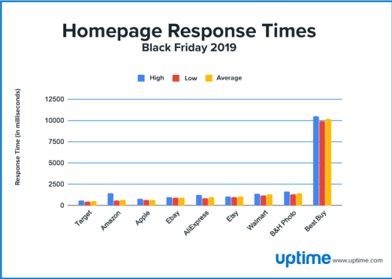 black friday 2019 homepage response graph
