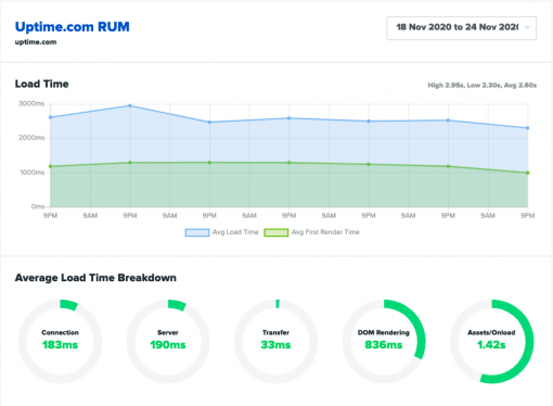 Uptime.com Load Time breakdown from RUM report